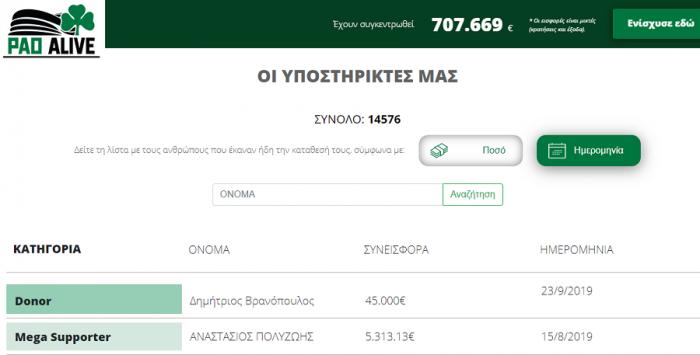 PAO ALIVE: «Χτύπησε» ξανά με με μεγάλο ποσό ο Βρανόπουλος | panathinaikos24.gr