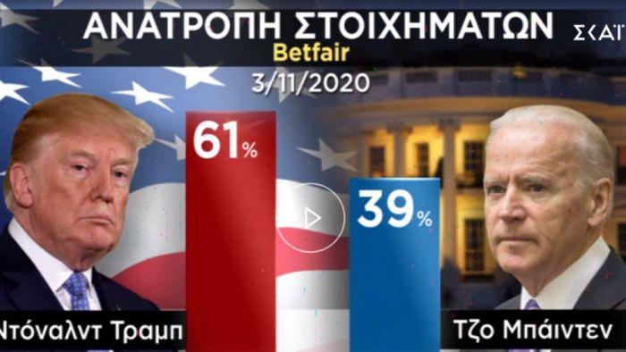 ΗΠΑ-Εκλογές: Η μάχη Τραμπ-Μπάιντεν συνεχίζεται – Ποιες πολιτείες έχει κερδίσει ο καθένας   panathinaikos24.gr