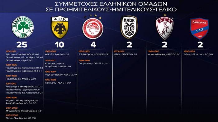 Ο «πρέσβης» και ο ΟΣΦΠ, ο Πανιώνιος, η ΑΕΛ | panathinaikos24.gr