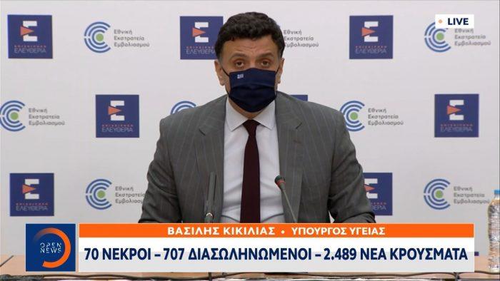 Έκτακτο δελτίο: 70 νεκροί – 707 διασωληνωμένοι – 2.489 νέα κρούσματα   panathinaikos24.gr